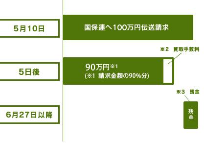 伝送請求5月10日(5月審査分)国保連へ100万請求(上限率90%の場合)